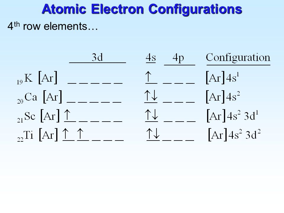 Atomic Electron Configurations