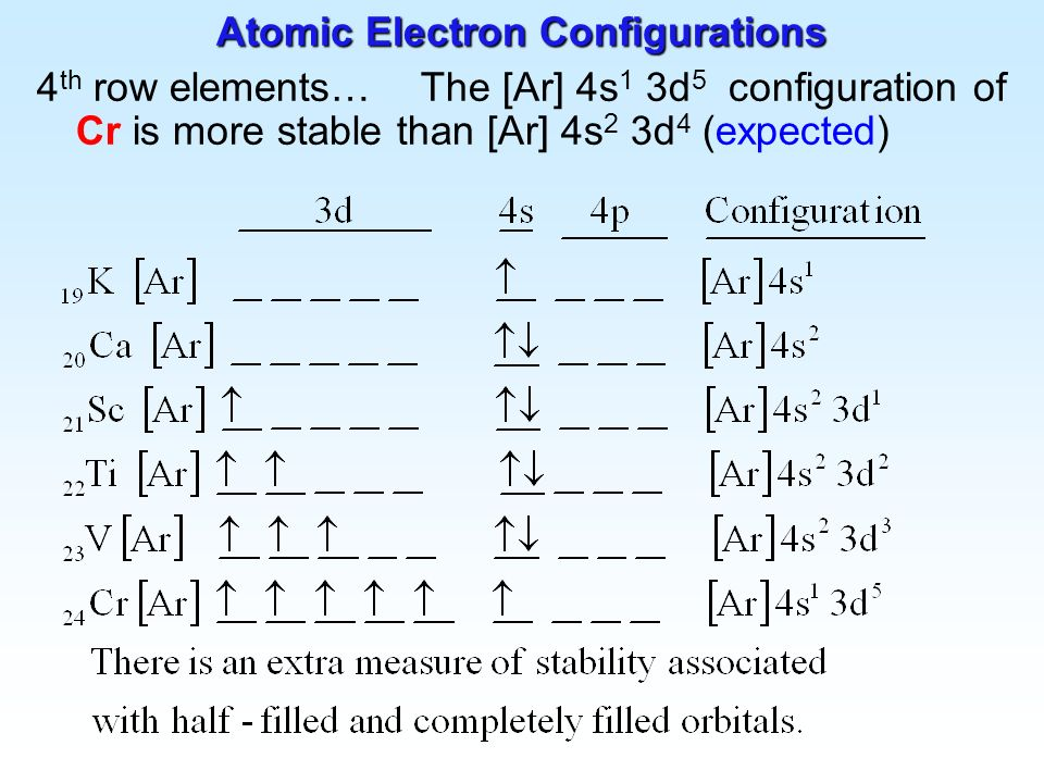 Atomic Electron Configurations and Chemical Periodicity - ppt video ...
