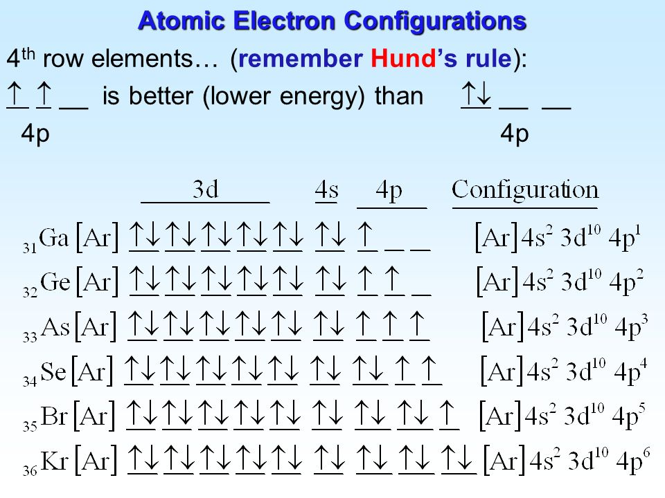 how to find group from electron configuration