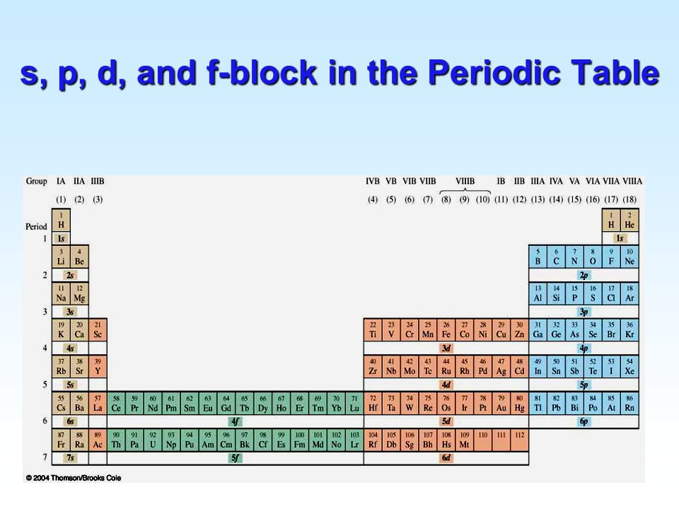s, p, d, and f-block in the Periodic Table