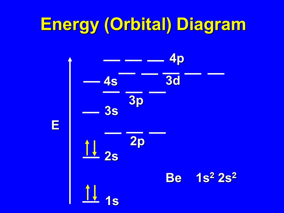 Energy (Orbital) Diagram