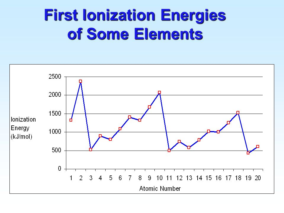 First Ionization Energies of Some Elements