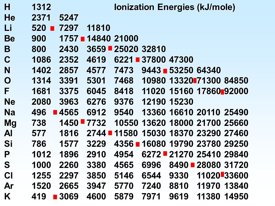 H 1312 Ionization Energies (kJ/mole)