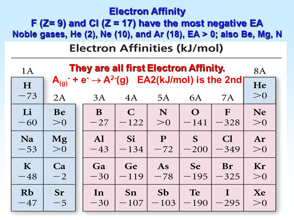 Electron Affinity F (Z= 9) and Cl (Z = 17) have the most negative EA Noble gases, He (2), Ne (10), and Ar (18), EA > 0; also Be, Mg, N