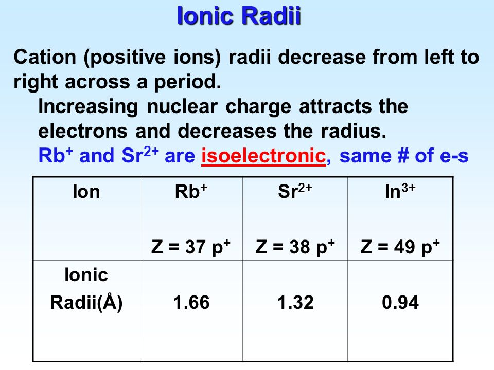 Ionic Radii Cation (positive ions) radii decrease from left to right across a period.