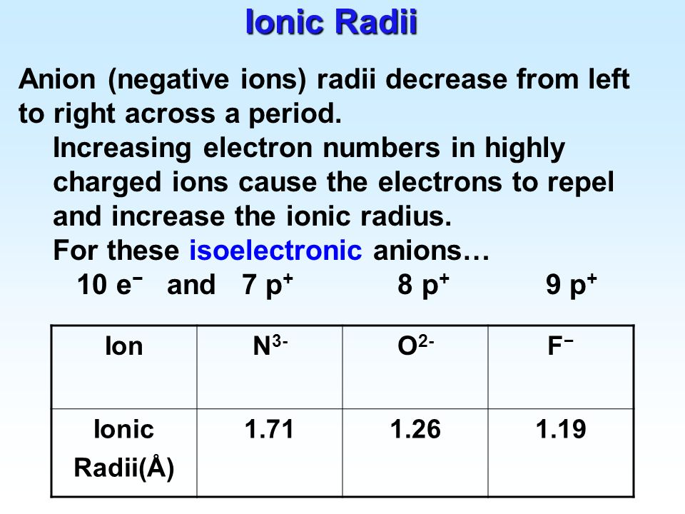 Ionic Radii Anion (negative ions) radii decrease from left to right across a period.