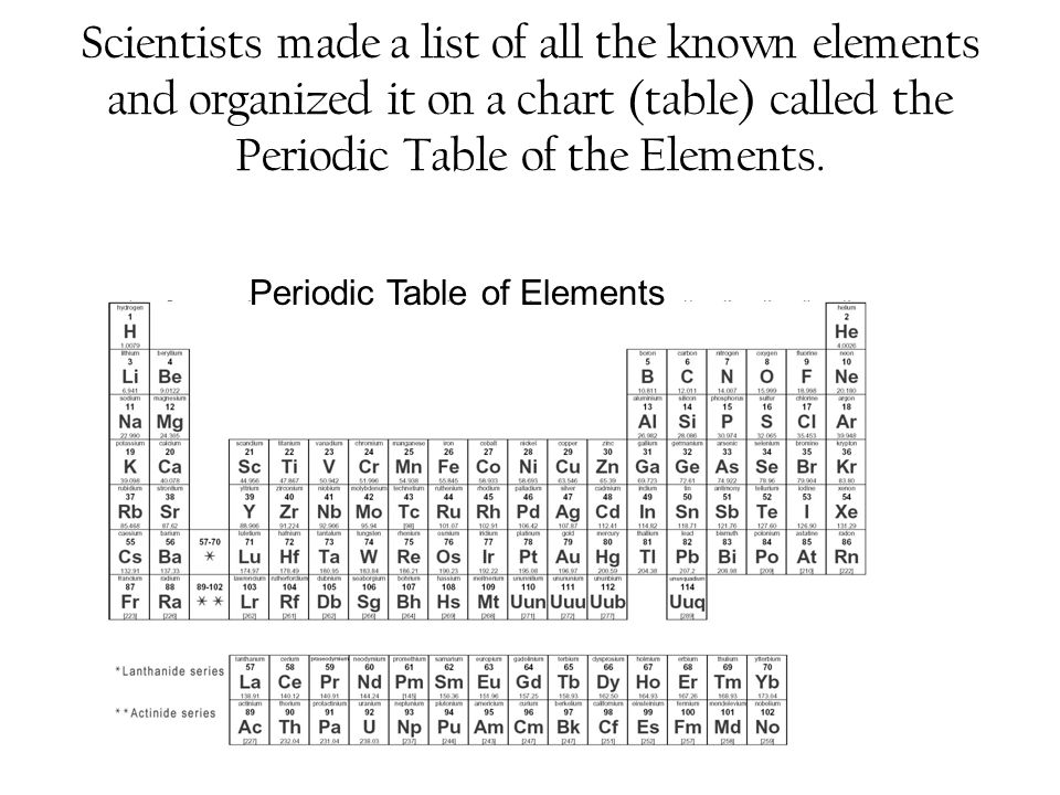 Scientists made a list of all the known elements and organized it on a chart (table) called the Periodic Table of the Elements.