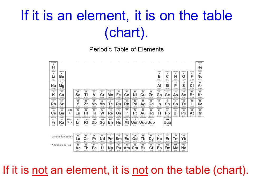 If it is an element, it is on the table (chart).
