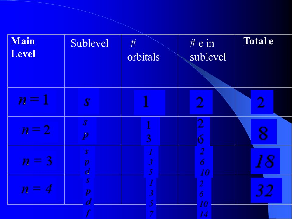 Main Level Sublevel # orbitals # e in sublevel Total e