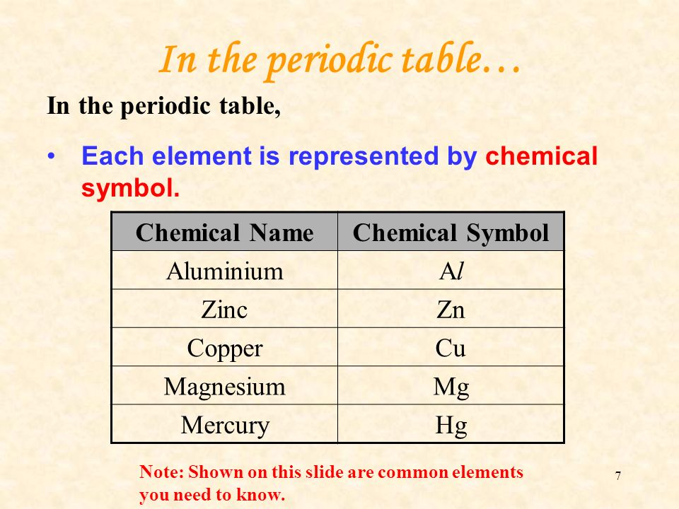 Periodic Table 10 common elements periodic table : ELEMENTS The Simplest Matter. - ppt video online download
