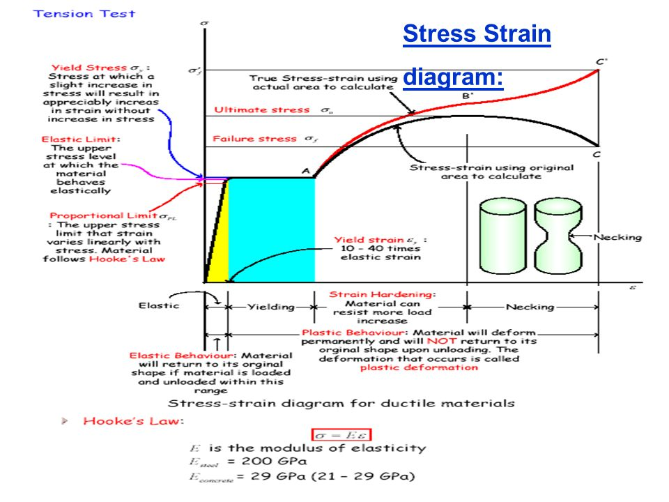heat stress and the strain in Mechanical properties of austenitic stainless steel made by additive the recommended stress-relief heat treatment each stress-strain curve has a diffuse.