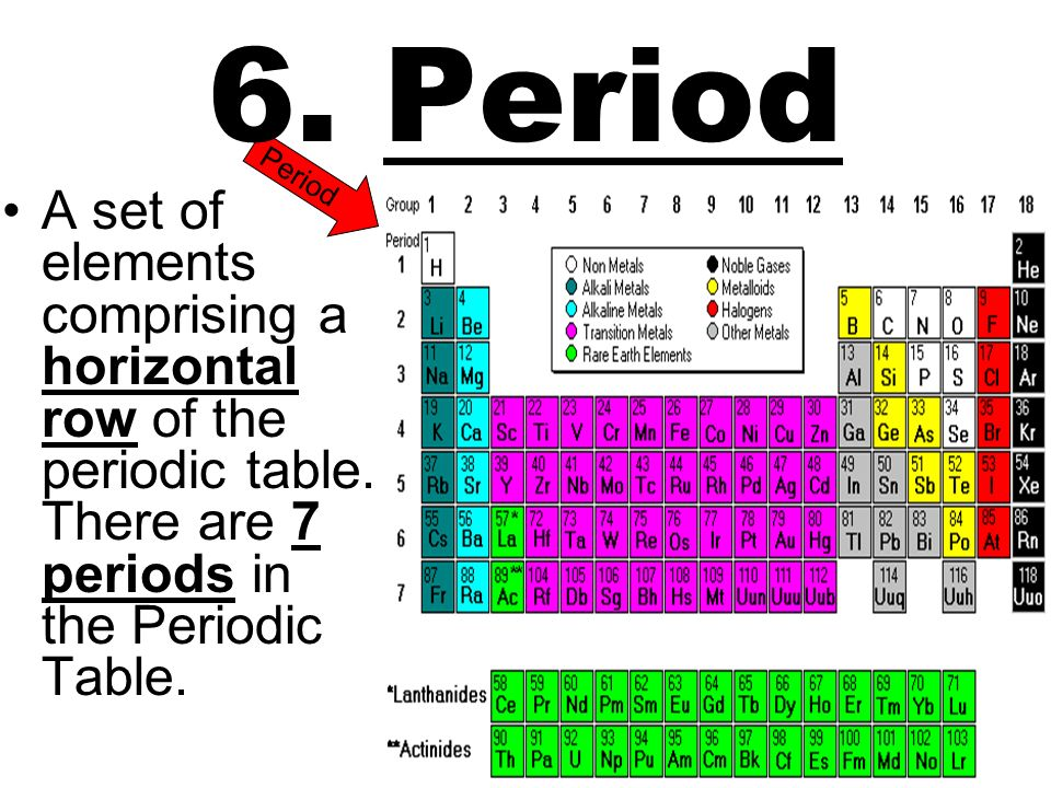 6. Period Period. A set of elements comprising a horizontal row of the periodic table.