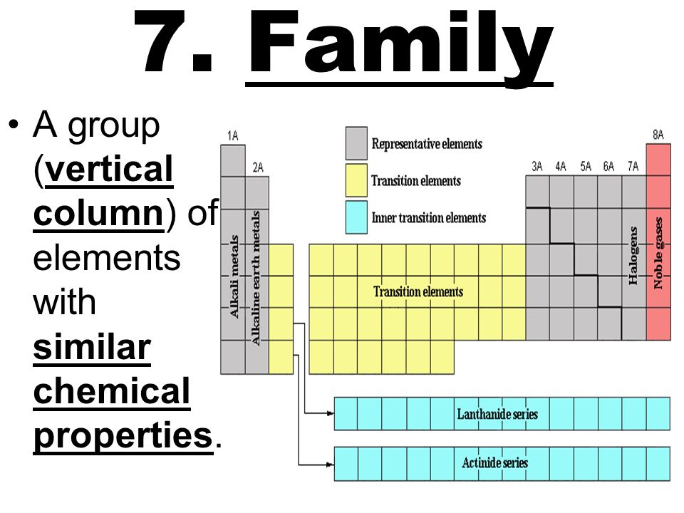 7. Family A group (vertical column) of elements with similar chemical properties.