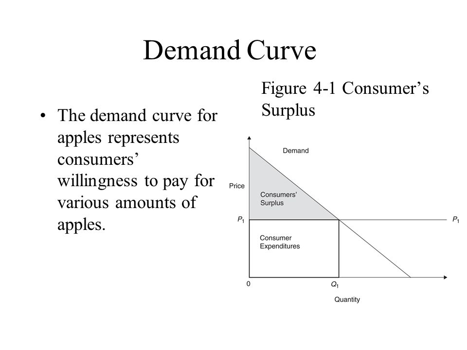 how to draw a willingness to pay curve