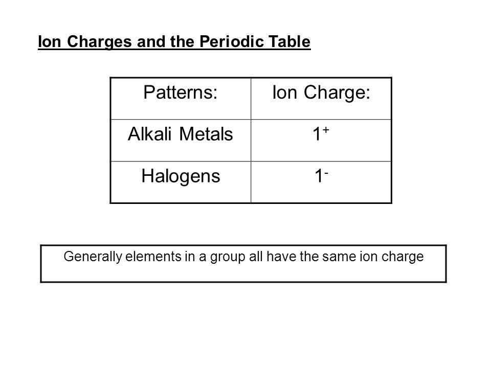 Chloride Element Industrifo