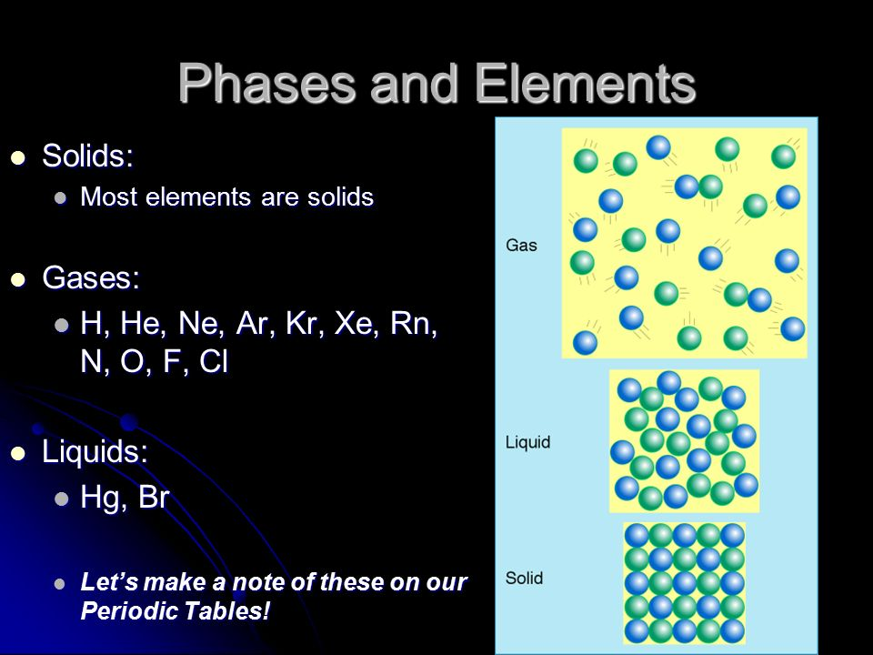 Phases and Elements Solids: Gases: