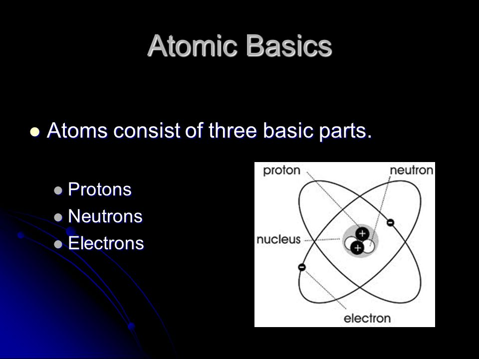 Atomic Basics Atoms consist of three basic parts. Protons Neutrons