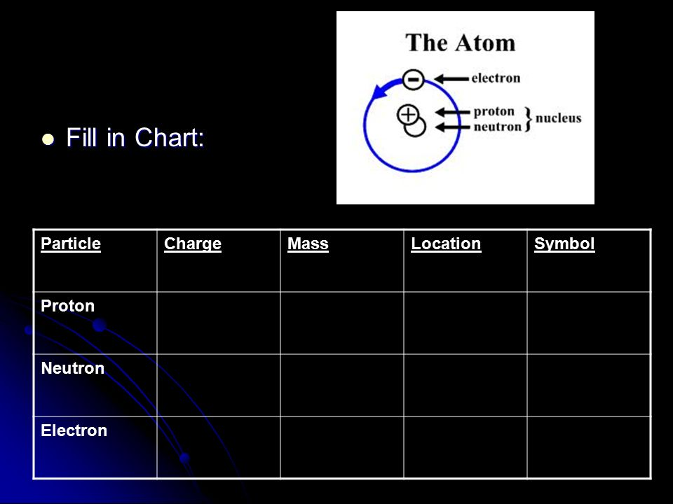 Fill in Chart: Particle Charge Mass Location Symbol Proton Neutron