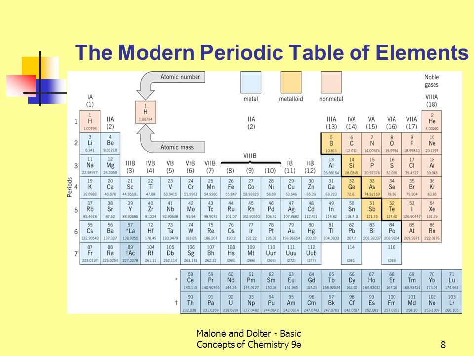 The periodic table and chemical nomenclature ppt video online download the modern periodic table of elements urtaz Gallery