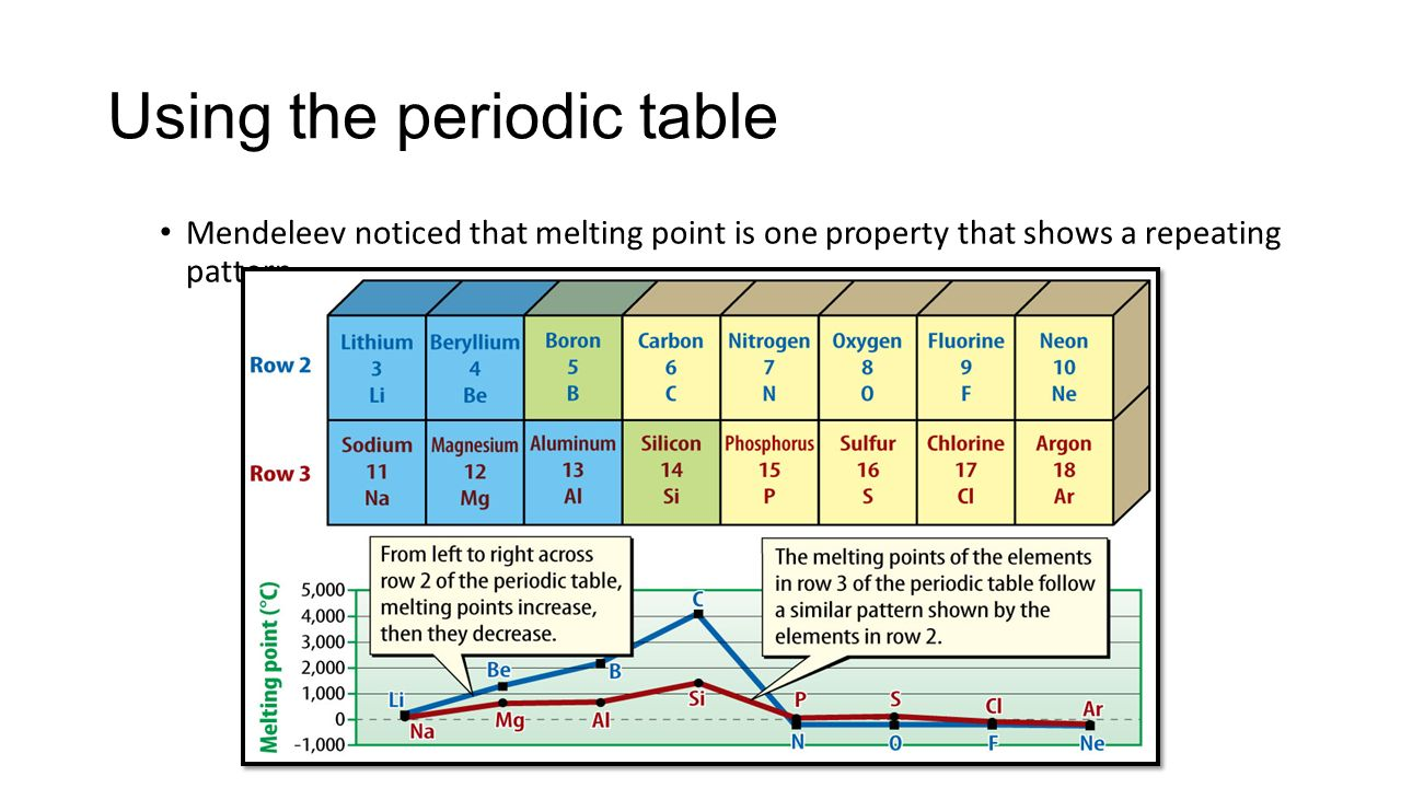 The periodic table ppt download using the periodic table gamestrikefo Images