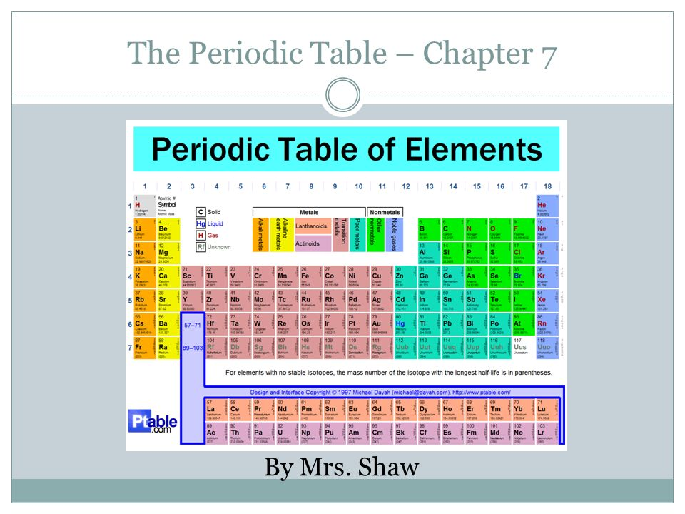 The periodic table chapter 7 ppt video online download the periodic table chapter 7 urtaz Images