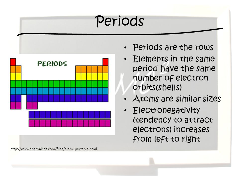 Periods Periods are the rows