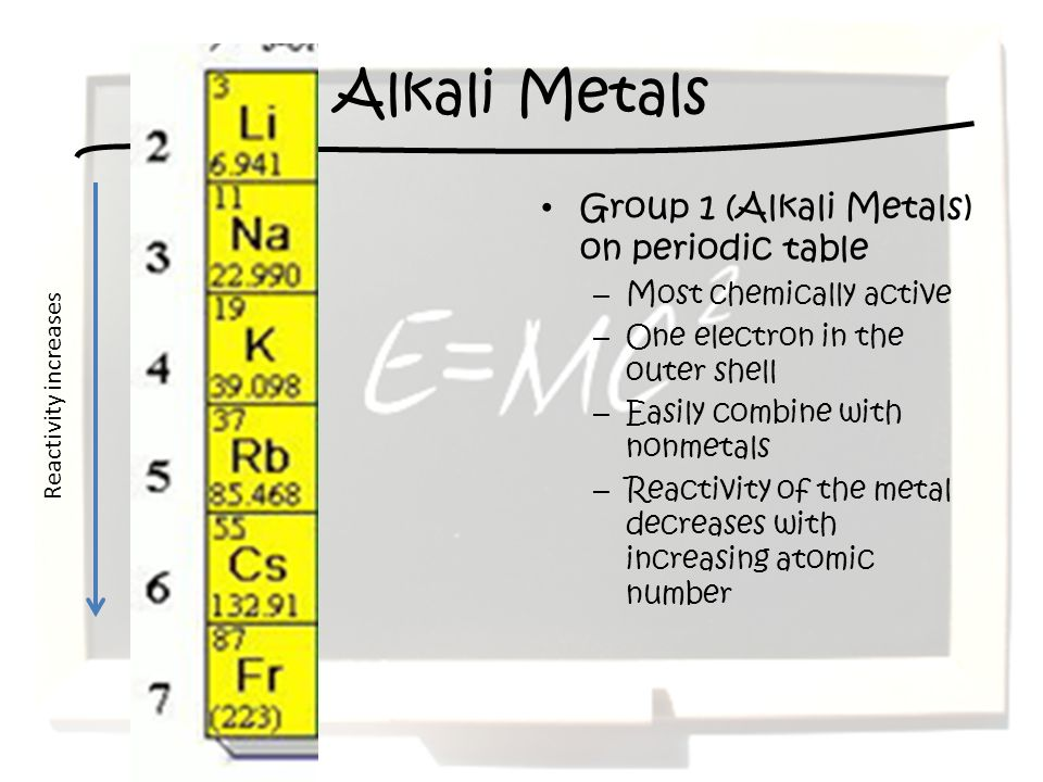 Alkali Metals Group 1 (Alkali Metals) on periodic table