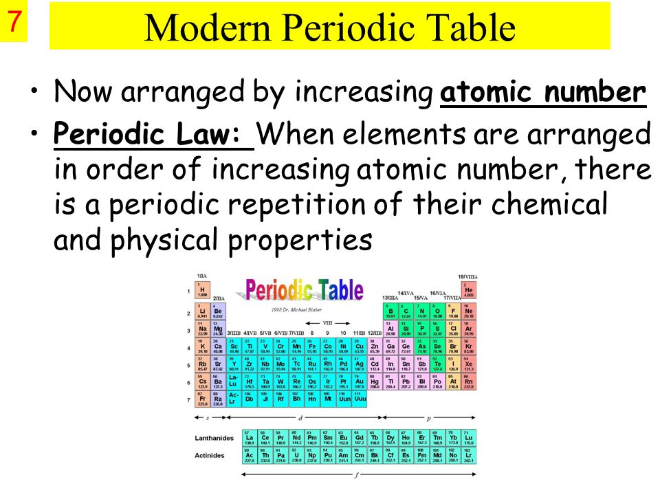 How how is modern periodic table organized periodic table of 1 the periodic table chapters 6 ppt download urtaz Image collections