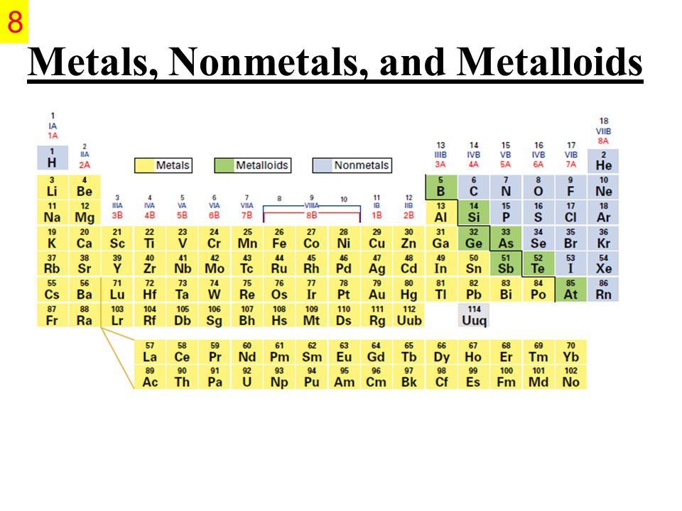 1 The Periodic Table Chapters 6 Amp Ppt Download