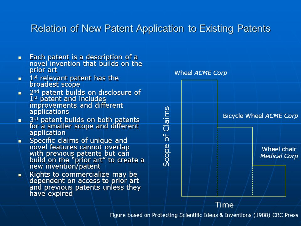 Relation of New Patent Application to Existing Patents