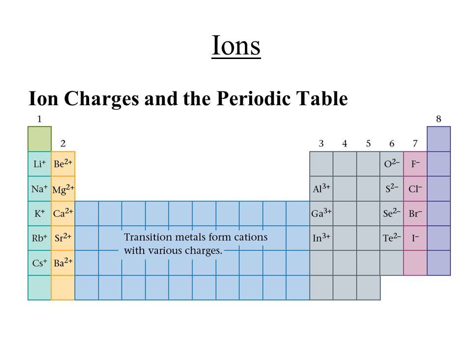 Ch 5 6 bonding formulas and naming notes ppt download for Table with charges