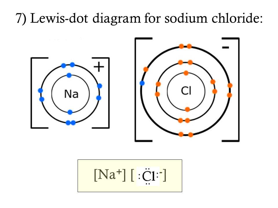 sodium chloride dot diagram ch 5 & 6: bonding, formulas and naming notes - ppt download
