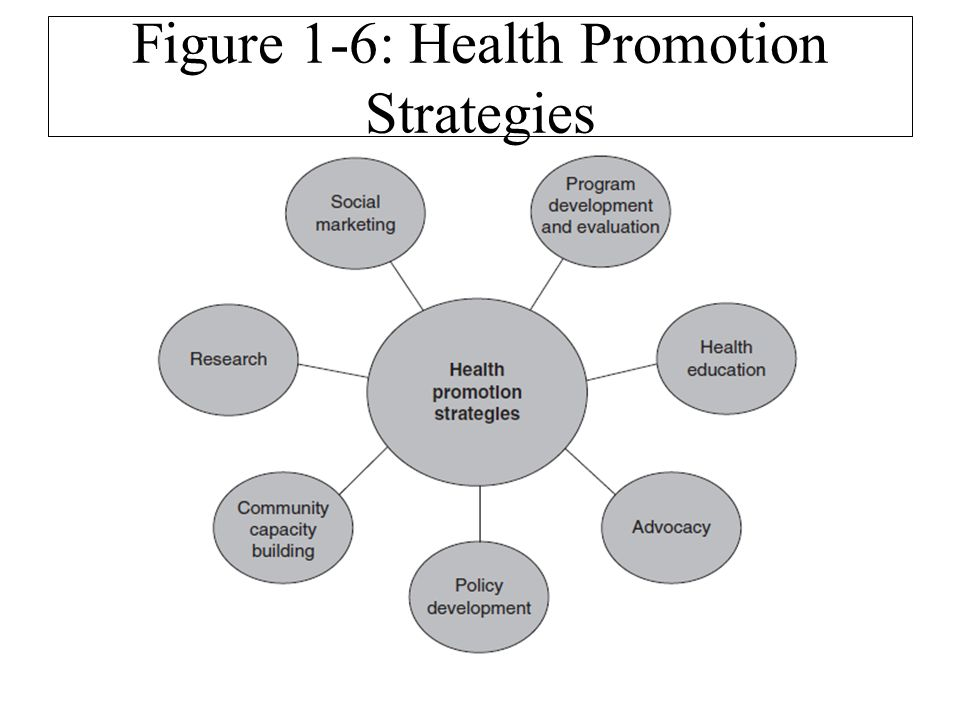 public health promotion strategy In victoria the promotion of mental health and wellbeing is a priority  health strategies public health and wellbeing plan  //www2healthvicgovau:443/about.