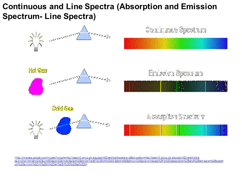 Continuous and Line Spectra (Absorption and Emission Spectrum- Line Spectra)