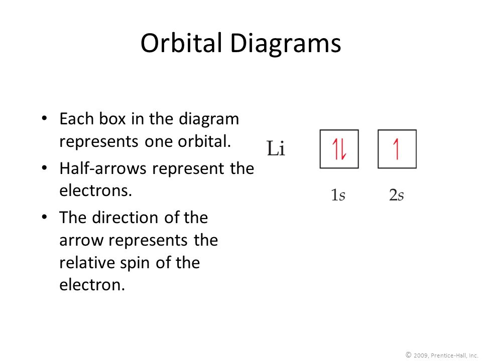 Orbital Diagrams Each box in the diagram represents one orbital.