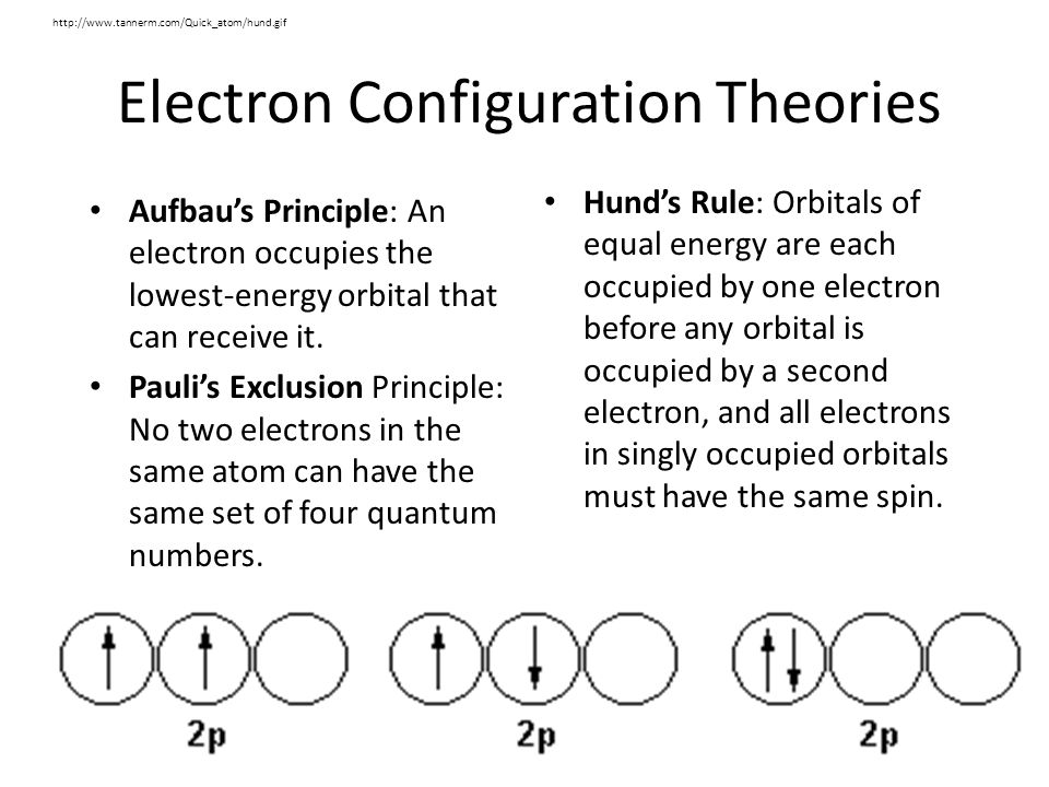 Electron Configuration Theories