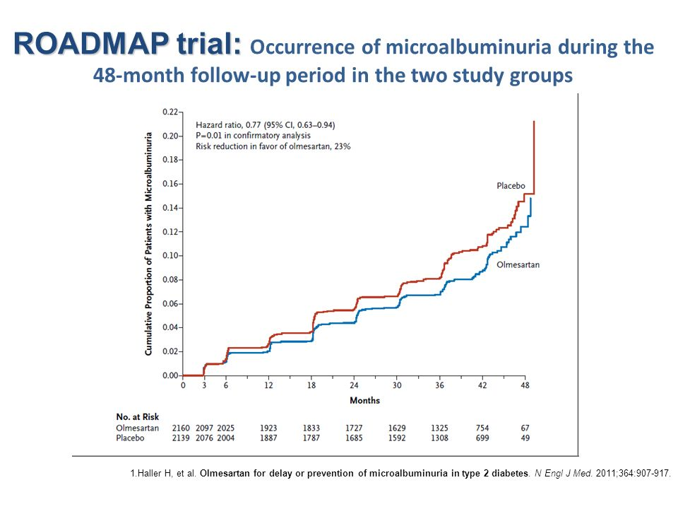 ROADMAP trial: Occurrence of microalbuminuria during the 48-month follow-up period in the two study groups
