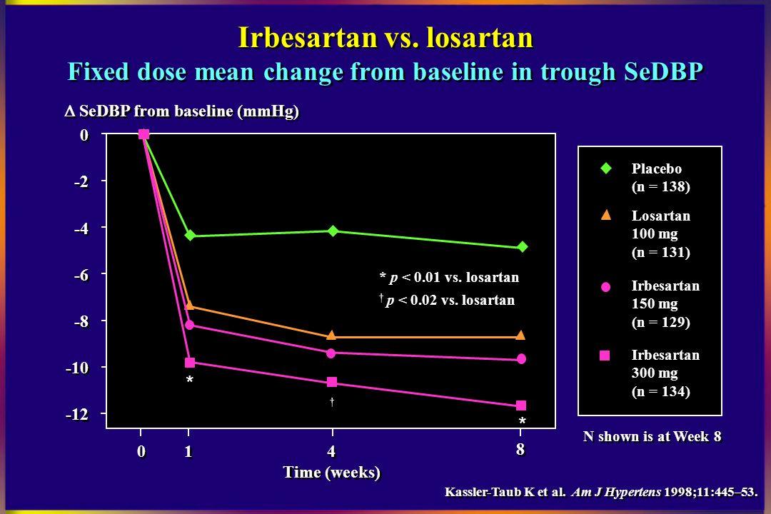 What's Better: Losartan or Valsartan? - GoodRx