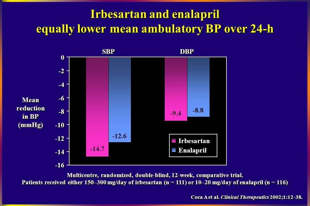 Irbesartan Drug Study Scribd