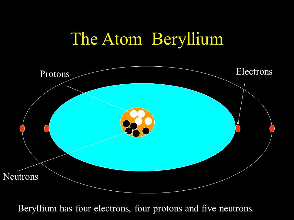 Atoms, Elements, and the Nucleus