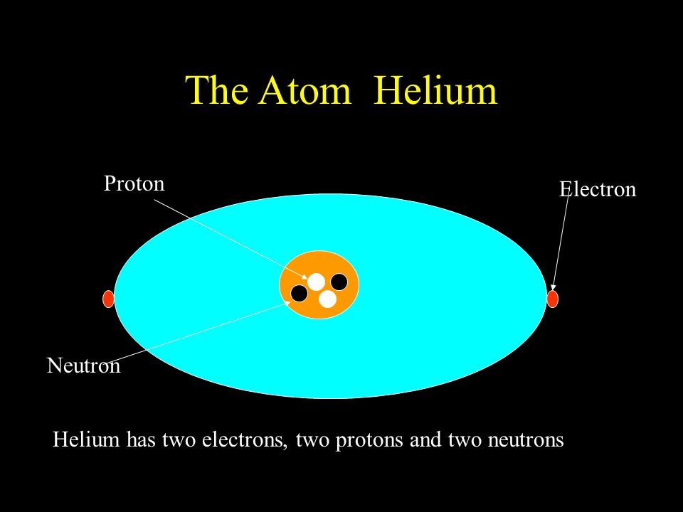 Protons, Neutrons, and Electrons