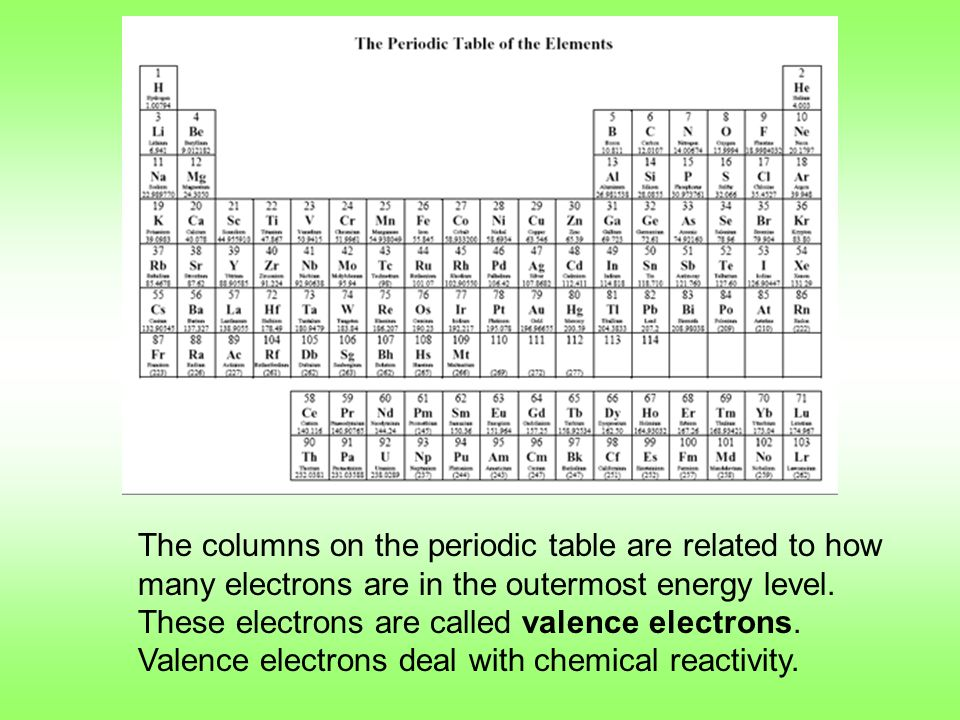 the columns on the periodic table are related to how many electrons are in the outermost - Periodic Table For As Level