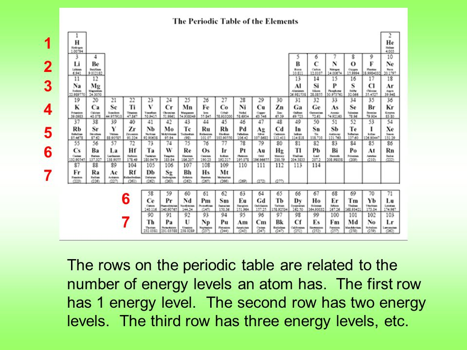 Periodic table notes ppt video online download 6 7 13 use your periodic table urtaz Image collections