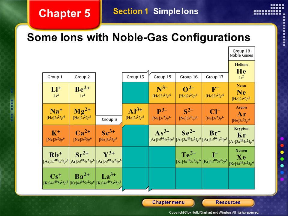 Some Ions with Noble-Gas Configurations
