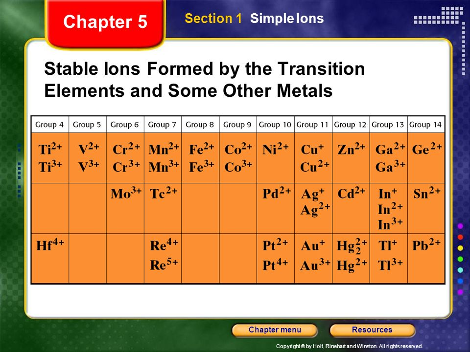 Stable Ions Formed by the Transition Elements and Some Other Metals