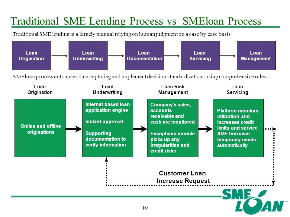lending process in commercial banks Refer figure 2 for key challenges faced in sme lending from the banks and figure 3 for key process issues in the banks' sme lending key challenges faced by smes.