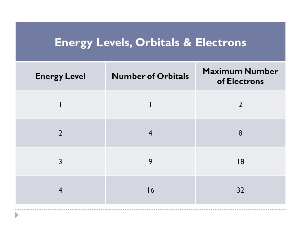 Energy Levels, Orbitals & Electrons Maximum Number of Electrons