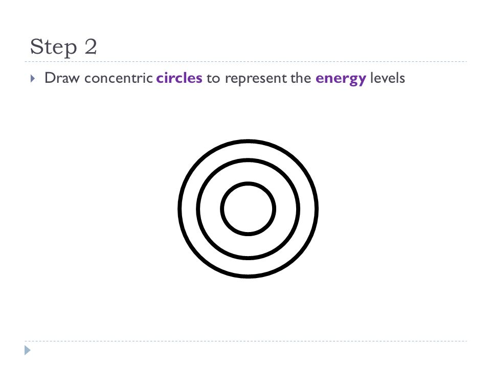 Step 2 Draw concentric circles to represent the energy levels