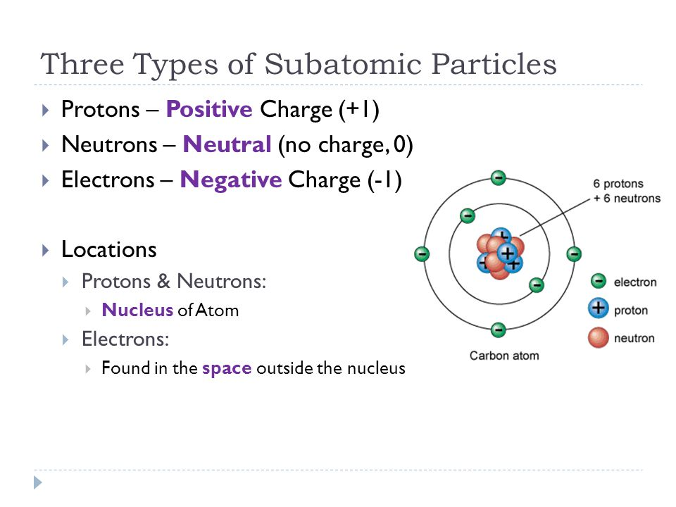 Three Types of Subatomic Particles
