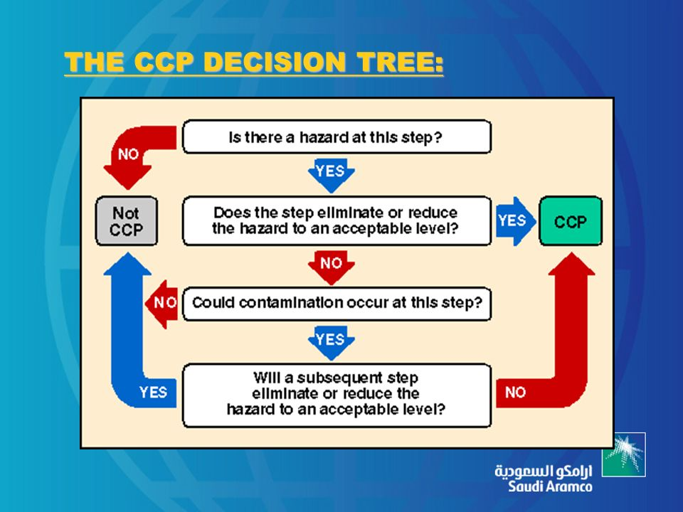 wat is ccp